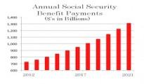 Annual Social Security Benefit Payments